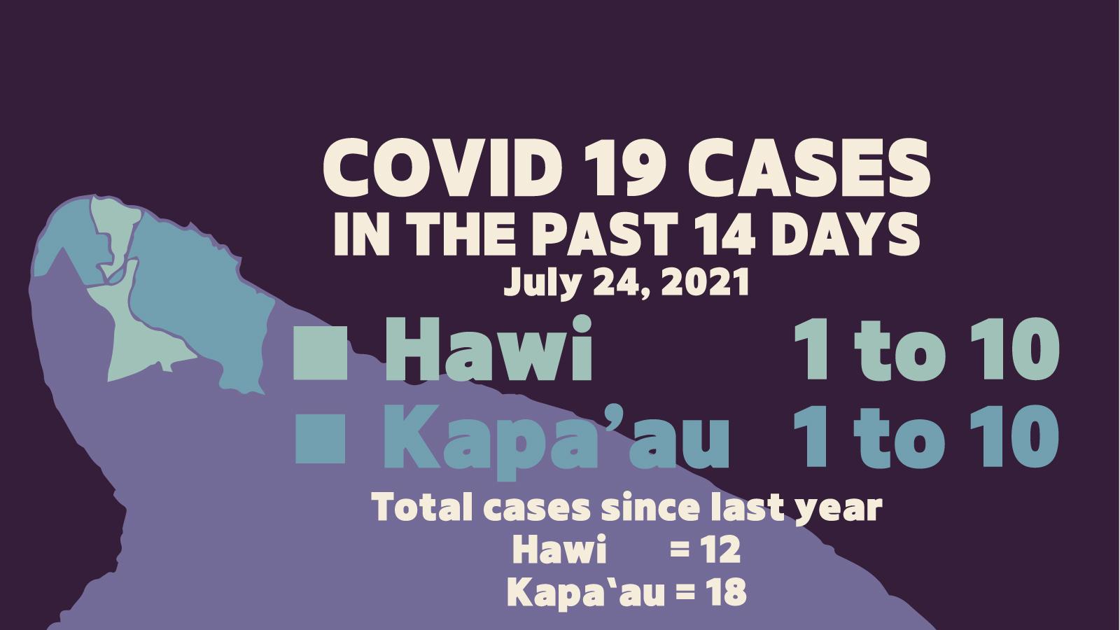 COVID CASES IN NORTH KOHALA